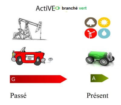 ActiVE transition transport passe au present
