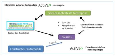 autopartage-active-entreprises-salaries