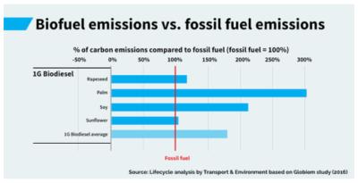 Bio-diesel-mauvais-climat