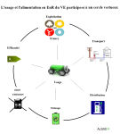 usage-ve-enr-participent-cercle-vertueux