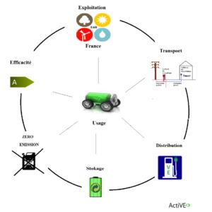 Cercle-vertueux-usage-voiture-electrique-smart-grid-ActiVE