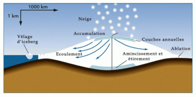 Climat-formation-glaces-polaires-active
