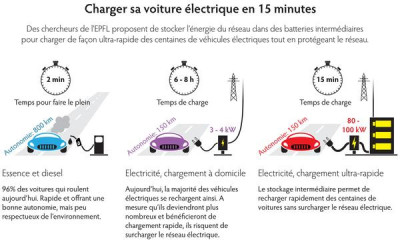 Comparaison charge energie VE VT