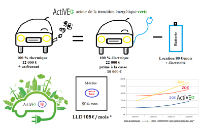 Comparatif LLD VE VT ActiVE batterie