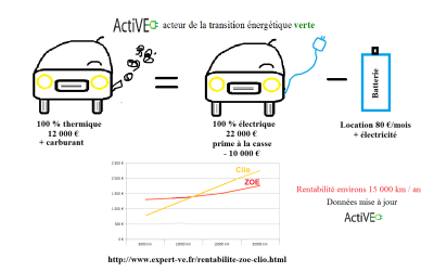 Comparatif LLD VE VT ActiVE batterie VE