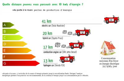 Comparatif-consomation-energie-voiture-hydrogene-thermique-hybride-electrique-puit-roue-efficacite-energetique
