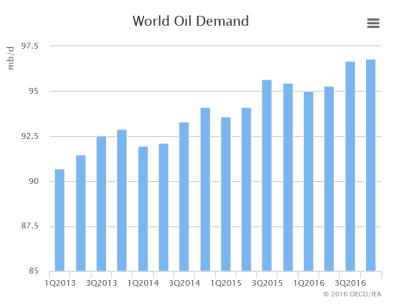 Demande mondiale petrole