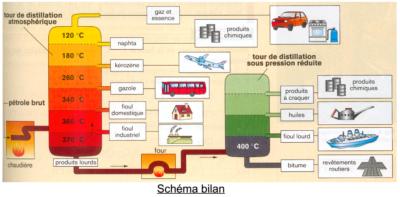 Distillation petrole