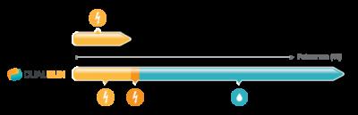 DualSun_comparaison_PV-solaire-hybride-thermique-efficacite-actiVE