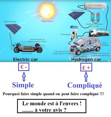 ENR Hydrogene solaire VE