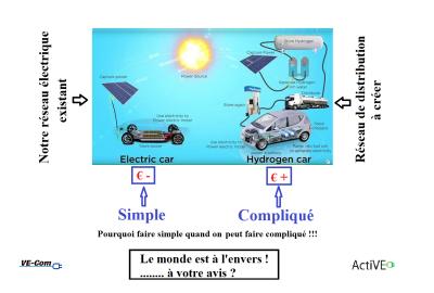 Hydrogène et batterie voiture électrique