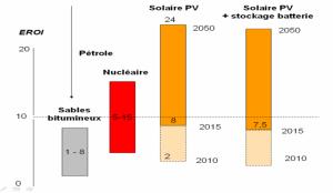 EROI tre nucleaire solaire stockage batterie active