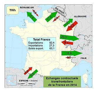 Echg_internx_elec_France