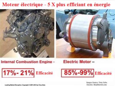 Efficacite energetique_moteur thermique _moteur eléctrique ActiVE