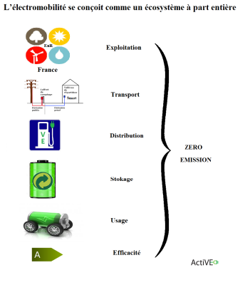 ecosysteme-a-zero-emission-ActiVE