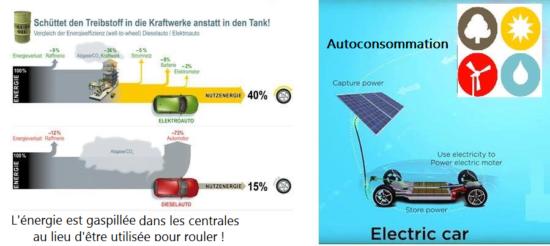 Energie utilise dans les usines au lieu dans les resevoir voitures pour rouler autoconsommation