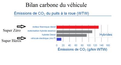Graphique bilan carbone des vehicules Thermiques Hybride et VE