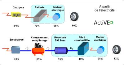 ActiVe-hydogene-pile-batterie-electrique