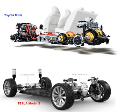 Hydrogene Toyota Mira-Batterie-Tesla S-