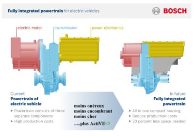 Moteur electrique integral Bosch ActiVE