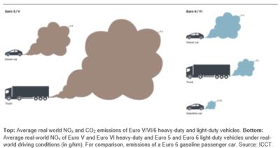 nox-double-sur-voiture-diesel-icc-active