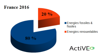 Part- energie-fossiles-fissiles-renouvelable -france-2016-ActiVE