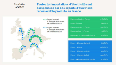 Projet import export energie Ademe France