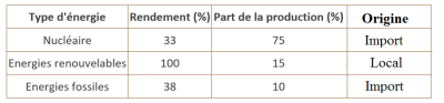 France production rendement