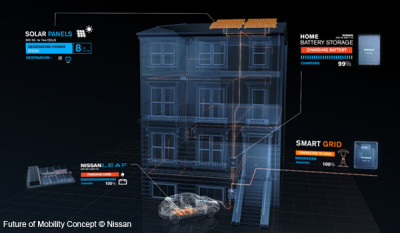 Smartgrid VE maison station du futur