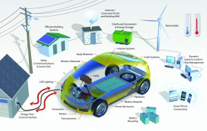 Smart-Grids-VE-home-ActiVE