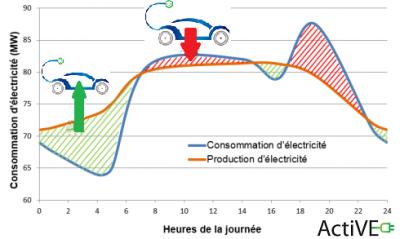 Smart-grid-pics enegetique-voiture-electrique-EnR