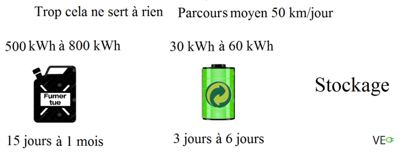 Stockage enegie mobilite jour petrole batterie electrique active