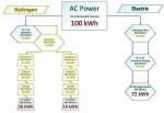 Voiture-propre-energie-renouvlable-ENR-electricité-hydrogene