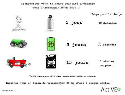 Transport energie quantite journaliere sac a dos