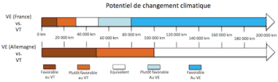 VE France-VE Allemagne-potentiel-changement-climatique