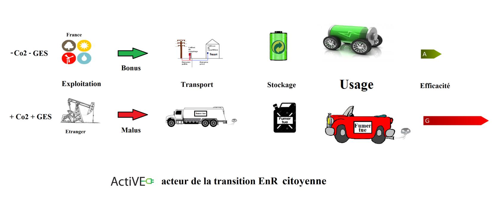 Voiture electrique moteur de la transition énergetique citoyenne ActiVE