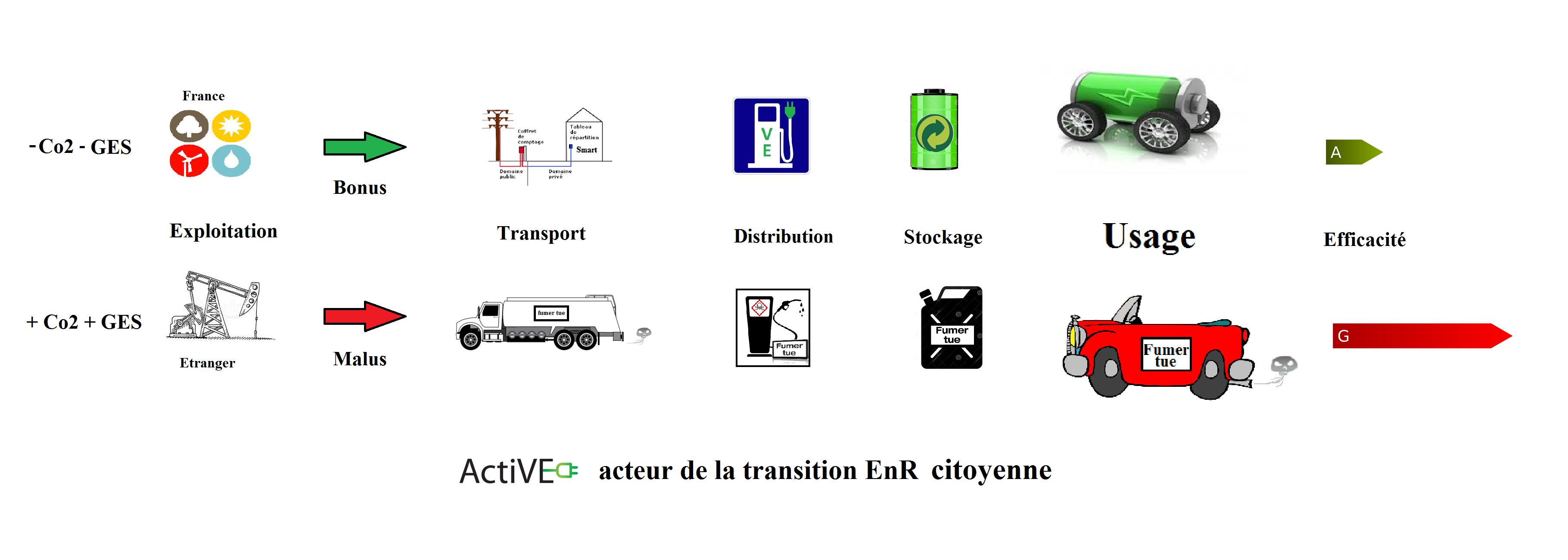 Voiture thermique electrique moteur ecosysteme transition energetique citoyenne ActiVE