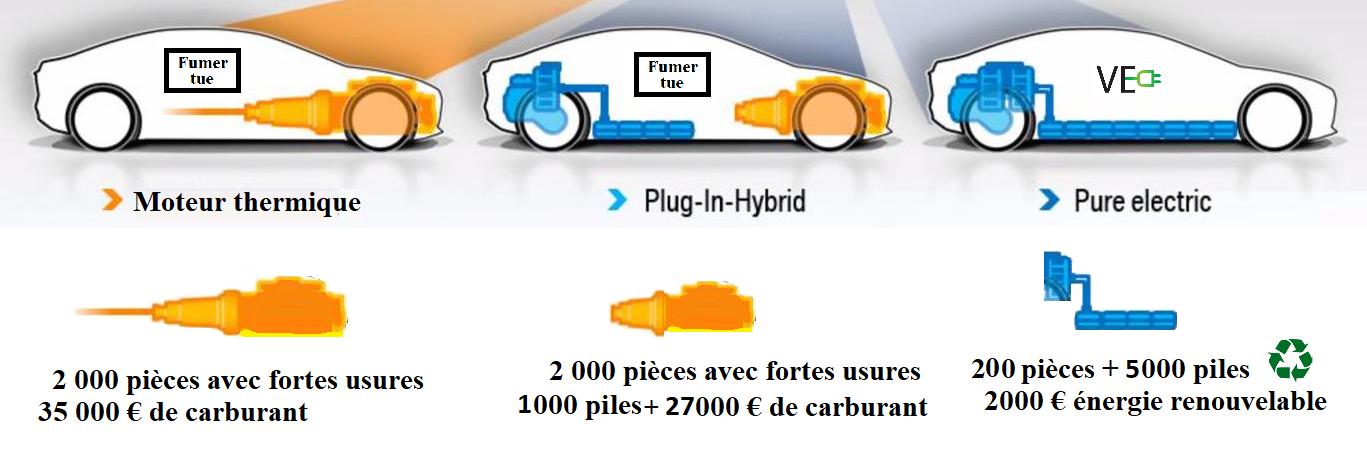 http://acti-ve.org/wp-content/uploads/comparaison-voiture-thermique-hybride-electrique-batterie-Active.png