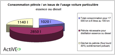 consommation petrole issus usage distilation essence diesel voiture particuliere