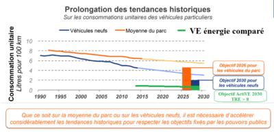 consommation unitaire carburant litres voiture thermique électrique france ActiVE