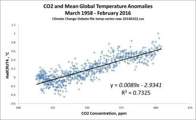 CO2-rechauffement-climat