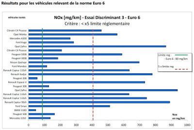 diesel-NOX-2016-norme-européene