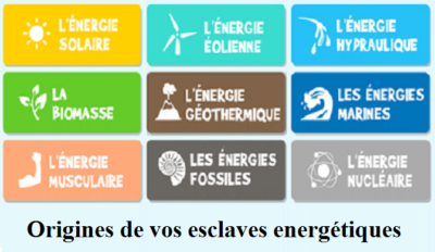 differentes origines esclaves energies solaire eolienne hydraulique biomasse geothermie marines musculaire fossile nucleaire ActiVE