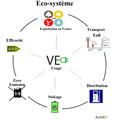 ecosysteme du vehicule electrique et des energies renouvelables active VE