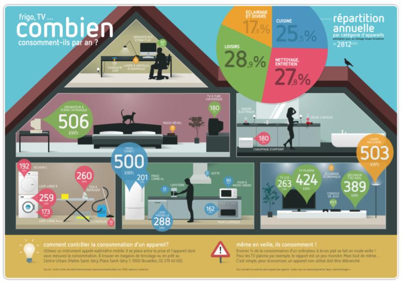 electricite consommation maison