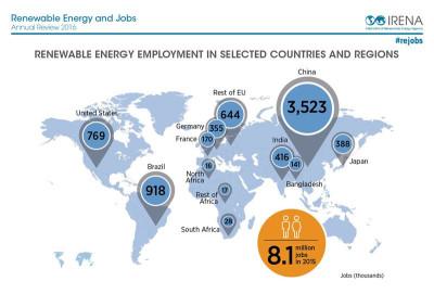 emplois enr monde 2015