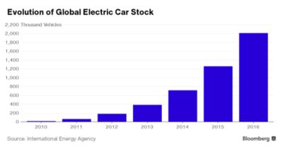 evolution global voiture electrique