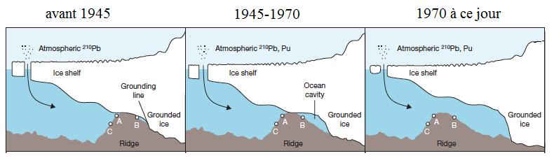 fonte de glace antartique climat ActiVE