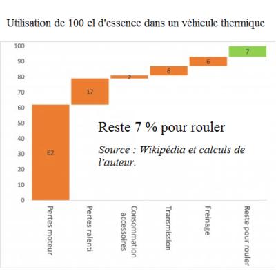 graphique essence utilisation