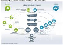 Economie-circulaire-ActiVE